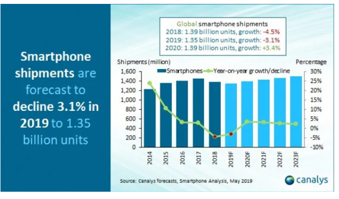 Global Smartphone Sales to dip 3.1% in 2019: Canalys