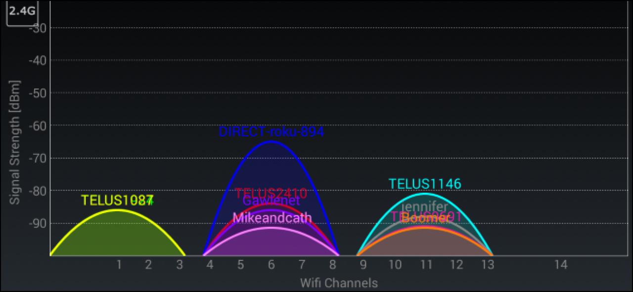Best Channel For WiFi